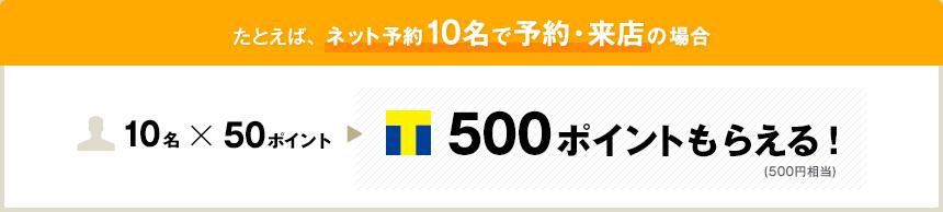 たとえば、ネット予約10名で予約・来店の場合500ポイントもらえる!(500円相当)