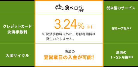 食べログPay 3.24%※1 ※決済手数料以外に、月額利用料は発生いたしません。 決済の翌営業日の入金が可能!