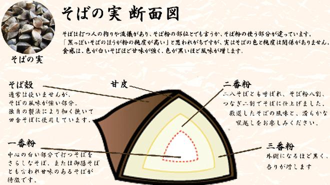 富蔵家 - 料理写真:そば粉断面図 クリックして拡大してご覧ください。