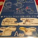 ミルク村 - アイスの食べ方