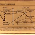 京ばし松輪 - アジの流通の有利さも説明です