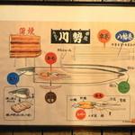 川勢 - 2012.9 店内の壁に貼られていた解説図