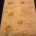 SALONE 2007 - 料理の解説