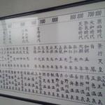 蔵王温泉吉田屋 - 蔵王温泉年表