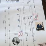 31714920 - 黒田家家系図