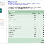 バックシュトゥーベ ツオップ - web通販画面その4 注文リスト画面 '15 3月上旬