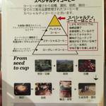 ROKUMEI COFFEE CO. NARA - コーヒーのグレードの説明