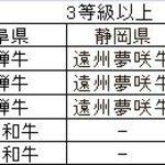 長太屋 - 参考資料ブランド黒毛和牛の等級一覧表。3等級認定のブランド牛。食彩品館.jp作成。禁コピー