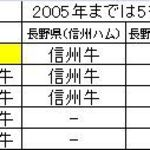 長太屋 - 参考資料ブランド黒毛和牛の等級一覧表。食彩品館.jp作成。禁コピー