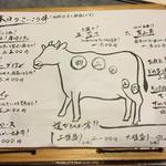 菜好牛 - お肉の部位