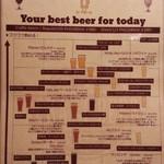 立川ビアホール - クラフトビールはこんな品揃え 品切も多数笑