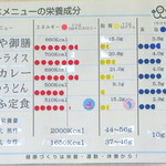 郷土食 當麻の家 - 手作りの栄養成分表。心遣いがいいですね。 08/06