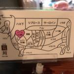 Arakawa - 肉の部位カード