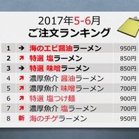 旭川ラーメン好 - 2017年4月ご注文ランキング