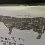 治郎丸 - 牛肉の部位