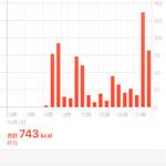 74175176 - 宴会のあった日のアップルウォッチ・データ。2100時からの運動量が図抜けているのは卡拉OKでのタンバリンの駆動時間にシンクロしているらしい、