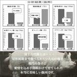 豚しゃぶ しくら - 富士古代豚成分表