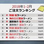 旭川ラーメン好 - 2018年1-2月ご注文ランキング