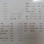 Oogi - アルコールメニュー