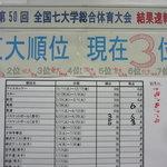 東大生協 中央食堂 - 壁には、七帝大戦の結果が貼ってあった。なになに、東大が3位で、九大と東北大がビリ争い!